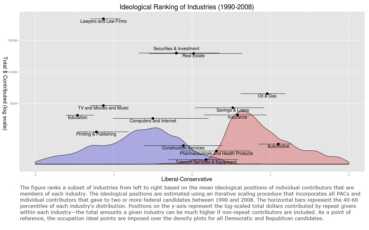 Ideological Ranking of Industries